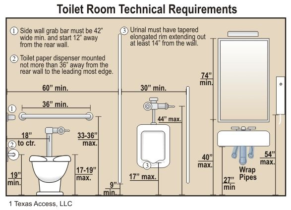 Ada Sink Height Regulations Interior Design Inspiration Ideas Pinterest Toilets Travel