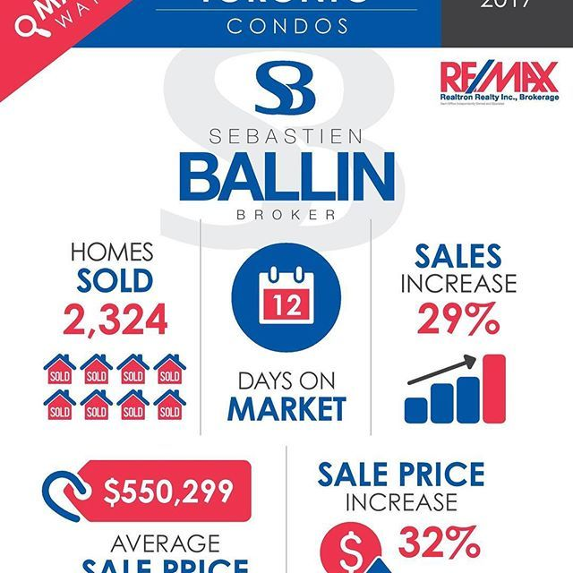 Have you seen the latest stats?⠀😲😲😲 . ⠀ 🚨NOT A TYPO 🚨 .⠀ Condo prices in the #6ix are up 32%!!!☄️☄️☄️ ⠀ ⠀ #ballinstats #ballinrealestate #marketingexpert #marketing #infographic #realestate #torontorealestate #the6ix #realestatetoronto #condo #condos #ballininthe6 #ballinrealtor #toronto