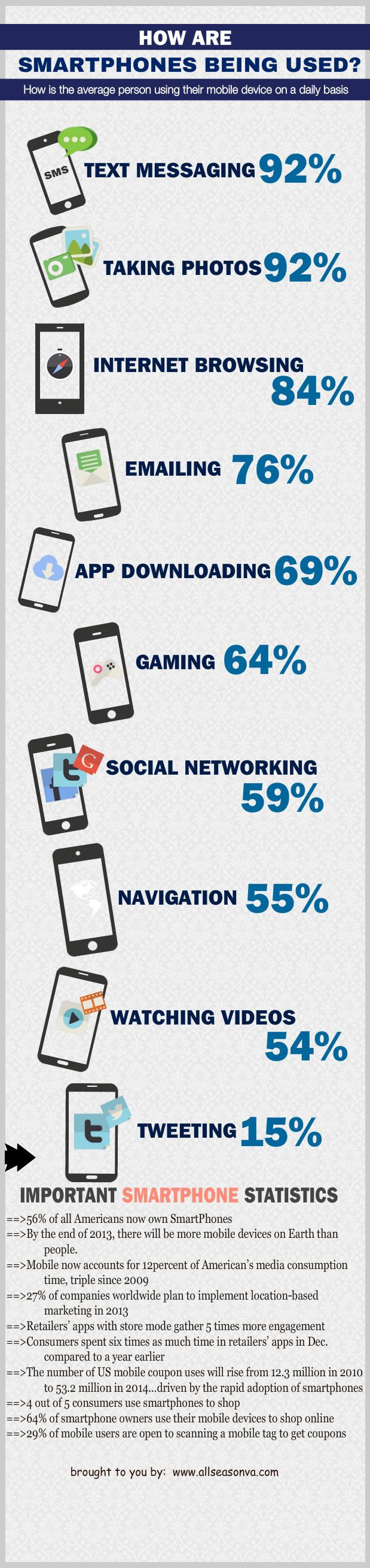 How SmartPhones Are Being Used | Visual.ly
