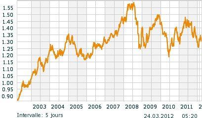 L'augmentation actuelle du prix du carburant à la pompe ne correspond ni à une baisse de l'euro, ni à une envolée des cours du baril de pétrole.