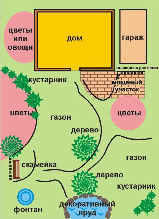 Пример планировки дачи по фэн-шую