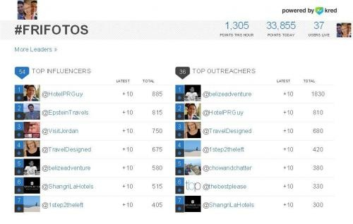Introducing the Kred #FriFotos Leaderboard (and more about #FriFotos, spring and Kred)