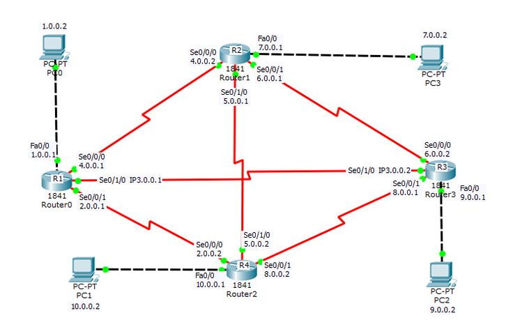 How to configure a little complex static routing on routers having serial ports.