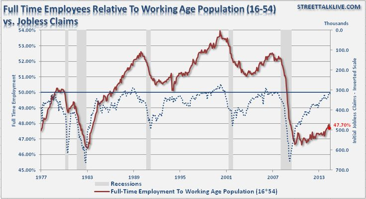 Is Yellen Being Misled By Employment Statistics?