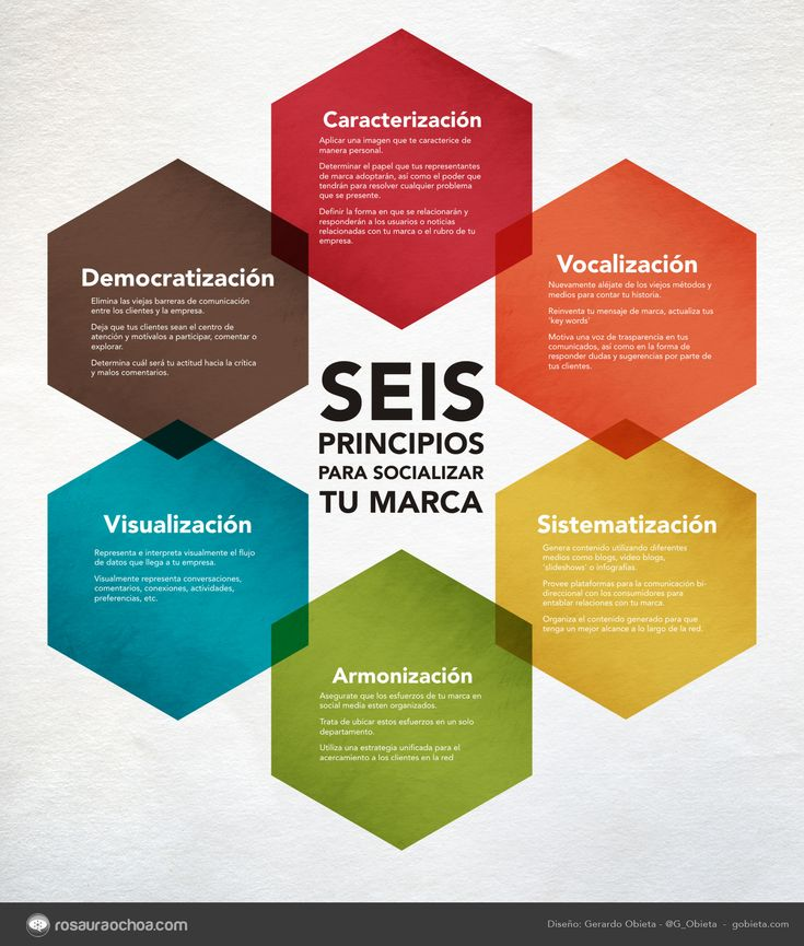 Seis principios para tu marca