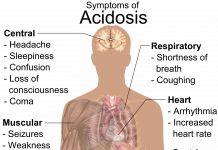 Acidosis metabólica – Que es, causas, tipos, síntomas y tratamiento