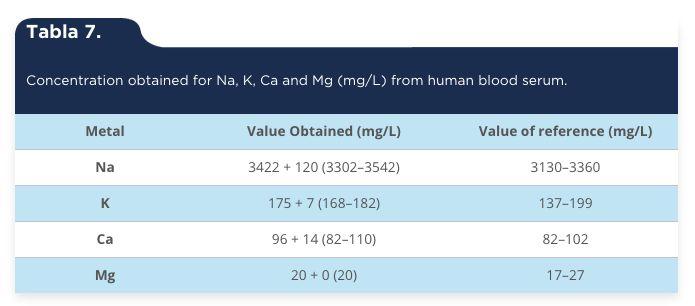 García-Alegría, A. M., Gómez-Álvarez, A., García-Rico, L. & Serna-Félix, M. (2015). Validation of an analytical method to quantify serum electrolytes by atomic absorption spectroscopy [Tabla 7]. Acta Universitaria, 25(3), 3-12. doi: 10.15174/au.2015.747