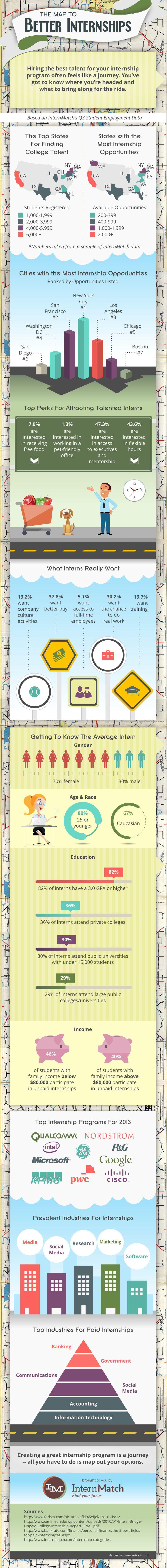 Best Internships Images On   Career Advice Job