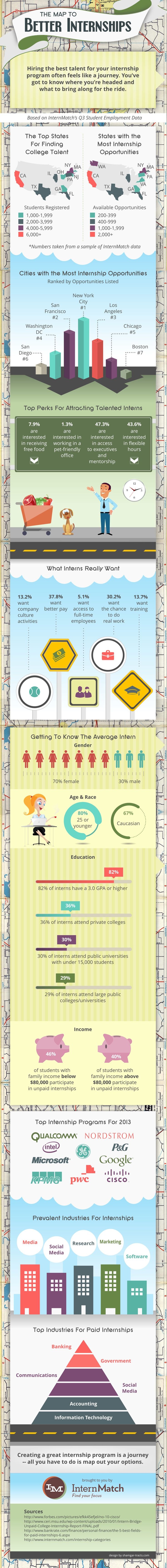 A Guide To Better Internships INFOGRAPHIC