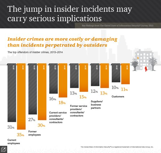 Employees are the most cited culprits of incidents