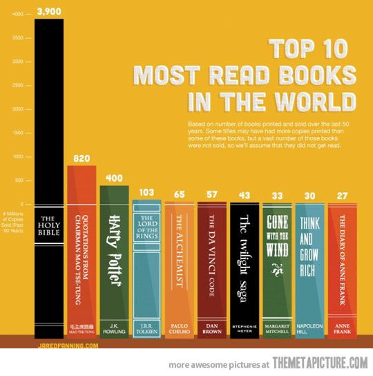 Top 10 most read books in the world…