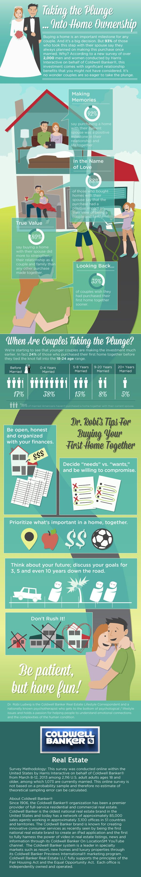 The Emotional Impact of Buying A Home with Your Spouse - Infographic  Christine Groves, Realtor Coldwell Banker Residential in Chicagoland www.Groves-Realty.com