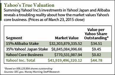 Yahoo Current Stock Price