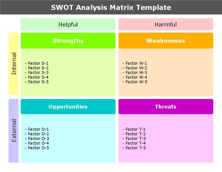 SWOT-analysis-matrix-templatepng (1056×816) HR Pinterest - format for swot analysis