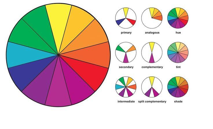 Цветовое колесо Ньютона  Еще в 1666 г сэр Исаак Ньютон открыл цветовой спектр. Он обнаружил, что идеально чистый белый свет можно разложить на 7 основных цветов. Почему именно семь? Сделал это он по аналогии с количеством нот. Позднее было придумано цветовое колесо Ньютона, которое состояло уже из 12 цветов.  Все цвета ученый разделил на 3 основные группы:   1.  Основные цвета: красный, желтый и синий.   2.  Вторичные цвета: оранжевый, зеленый и фиолетовый. Они получаются в…