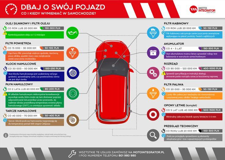 Infografika_eksploatacja_samochodu_Motointegrator.png (1920×1370)