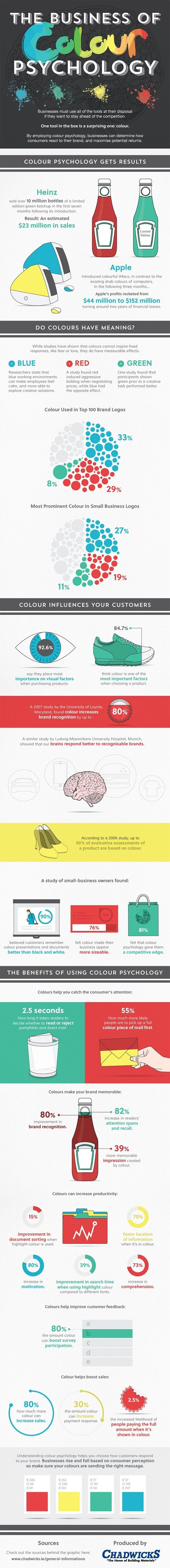 29 Facts About Colour Psychology That Will Make You Change Your Website