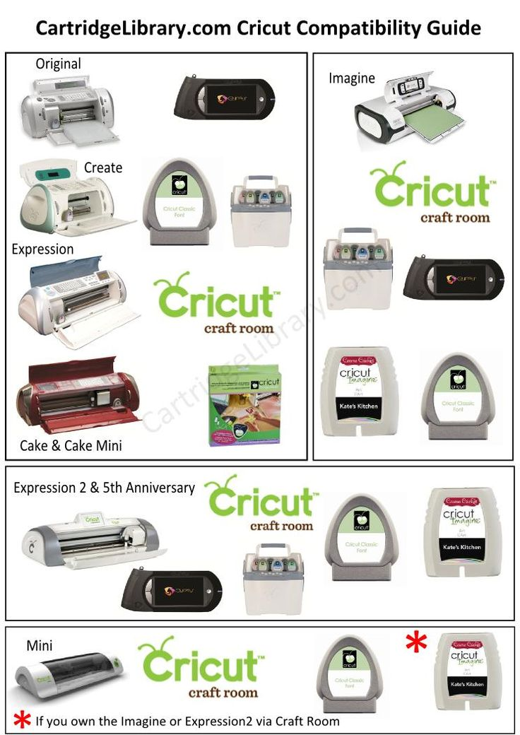 air force 1 nike shoes price Infographic to show what Cricut machines work with each Cricut product  Covers all the die cut machines and the imagine  Displays what machine works with what Cricut tool and software