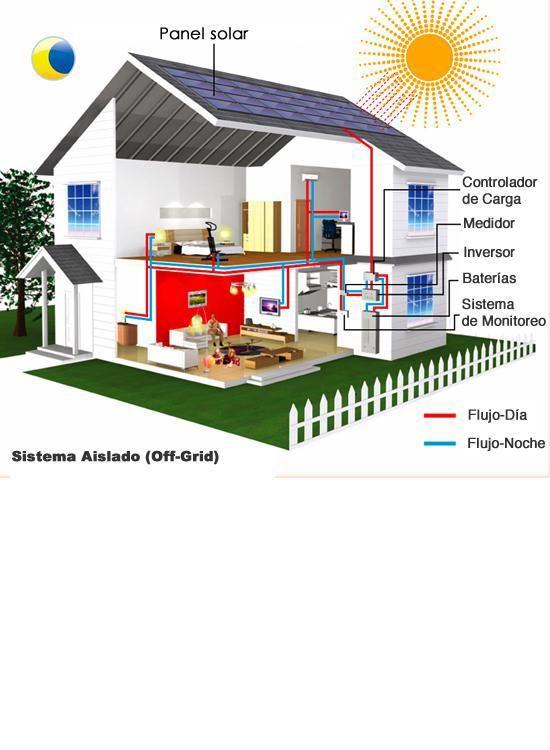 kit sistema aislado de autoconsumo fotovoltaico