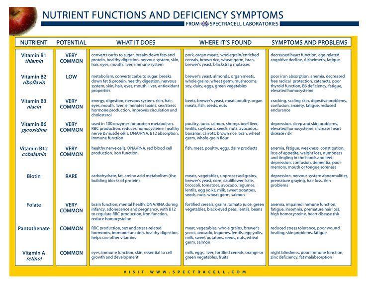 vitamis def disease chart: 23 best hypotension images on pinterest blood pressure remedies