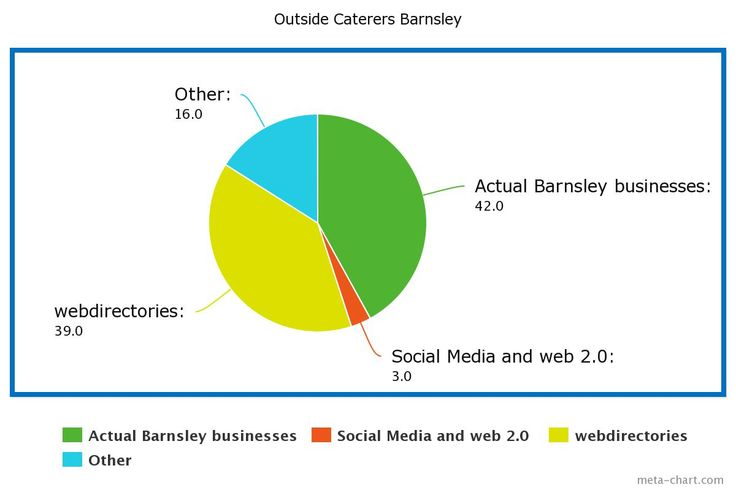 Outside Catering Barnsley -             Research Report