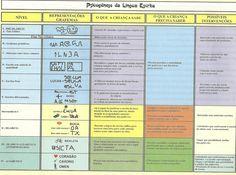 Tabela de hipóteses de escrita e possibilidades de intervenção