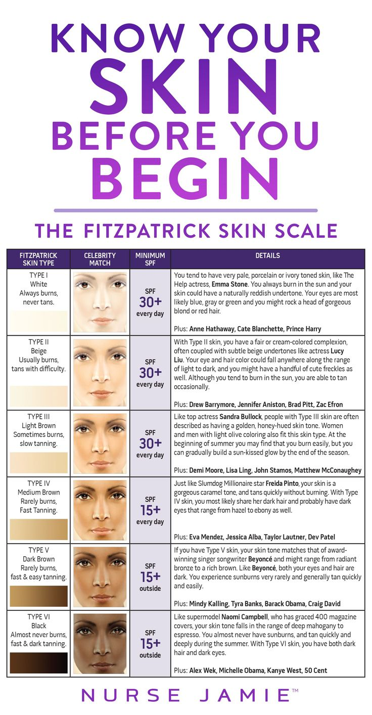 This Scale was originally developed by T. Fitzpatrick to classify how different skin types react to UV light. We now used to help distinguish what products/treatments are appropriate for your skin type!: