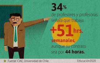 Es necesario revisar la distribución efectiva de horas lectivas/no lectivas.