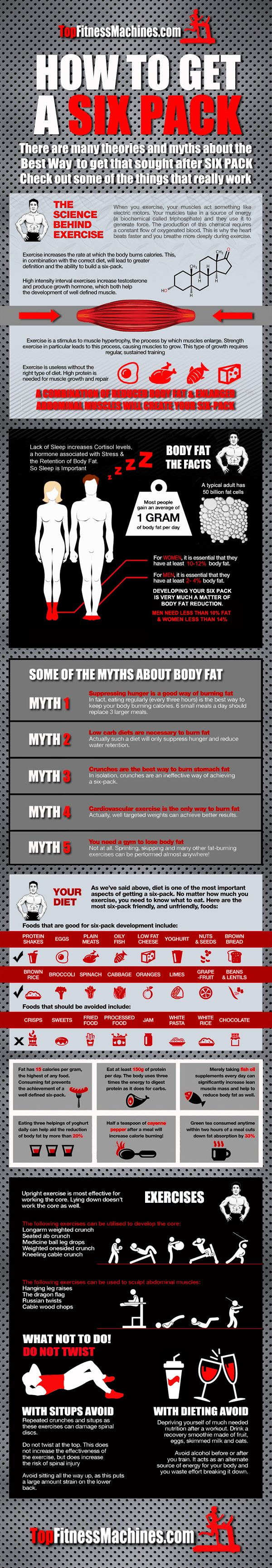 How to Build Your Abs & Get a Six Pack. Infographic with Tips and Dispelling some Myths www.TopFitnessMachines.com #six_pack #fitness #Abs_Training