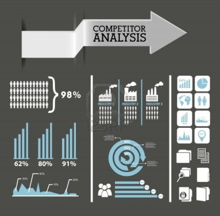 23 best Competitor Analysis images on Pinterest Competitor - competitive analysis format
