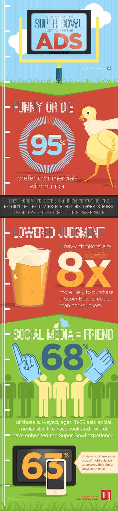 Super Bowl Ads Score More Fans Than the Game #Infographic -- On Super Bowl Sunday, millions of people love watching the play-by-play action but even more get a kick out of watching the ads. At least that's the call from a recent survey of 1,000 Americans where more than three-quarters of respondents say they favor the TV spots more than the snaps. While the... #SuperBowl #Advertising