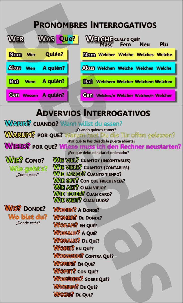 Alemán: Gramática y Vocabulario Básico (A1 A2)