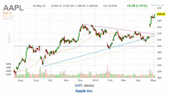 Jump Off The Dow Jones Trade And Jump On The Apple Stock Trade Today