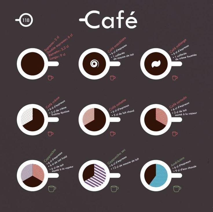Et toi tu le bois comment ton café ?