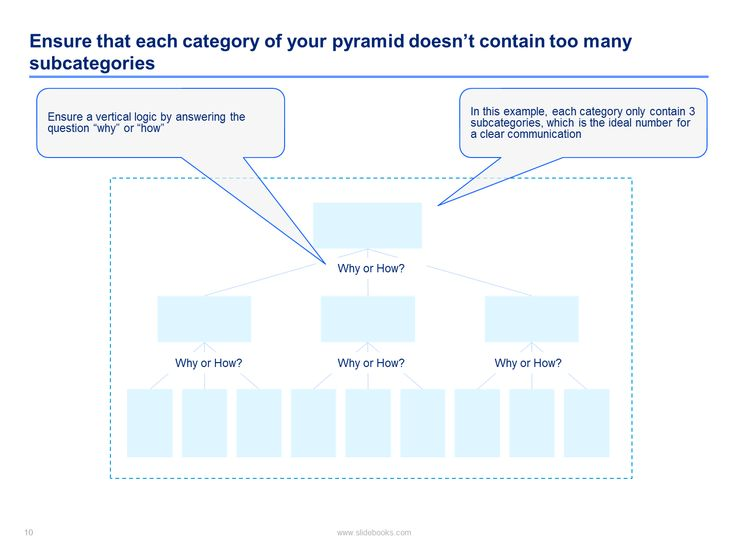 Best Minto Pyramid Principle Training  By ExMckinsey Images