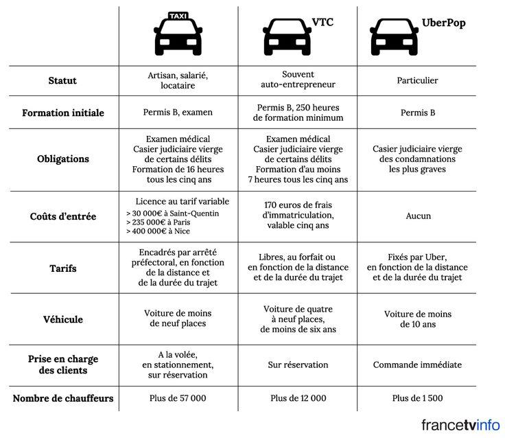 INFOGRAPHIE France info TV. Taxis, VTC, UberPop: quelles sont les différences?