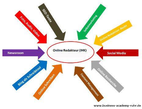 Alle Infos zur Weiterbildung Online Redakteur (IHK)