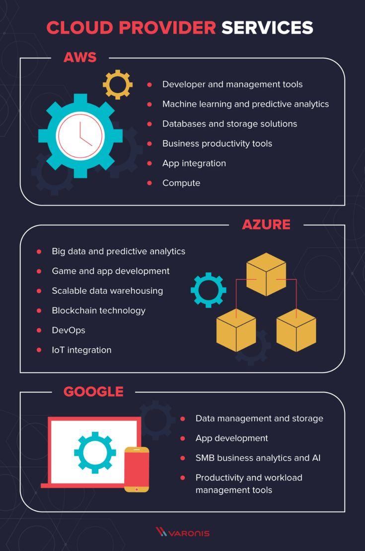 AWS vs Azure vs Google Cloud Services Comparison