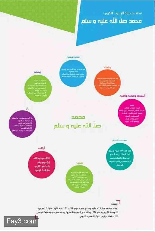 نبذة عن حياة الرسول الكريم محمد صلى الله عليه وسلم انفوجرافيك Black Background Wallpaper Pie Chart Chart
