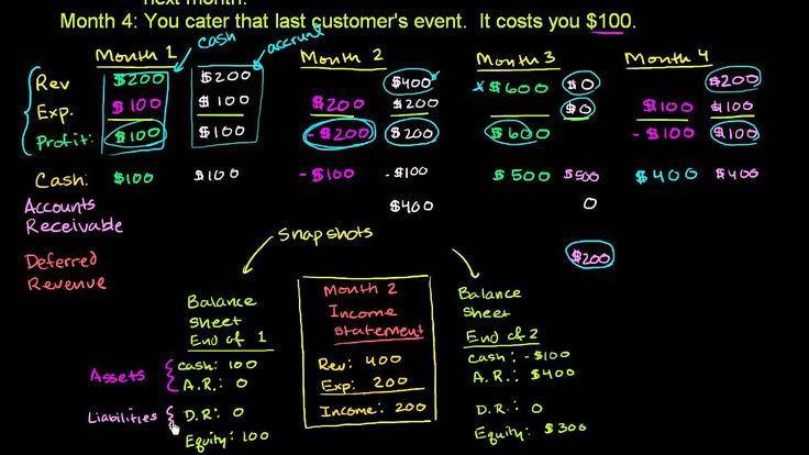 139 best profit and loss statements images on pinterest