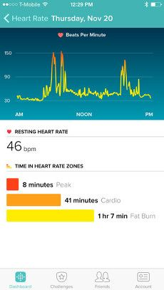 The Fitbit App Dashboard. The Fitbit app supports iOS, Android and Windows ecosystems. More at Wearable Technology Life