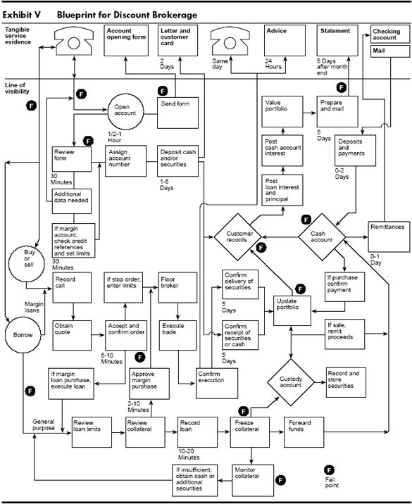 22 best service blueprint images on pinterest service blueprint considering the extent to which the service industry contributes to our gnp very little has malvernweather Images