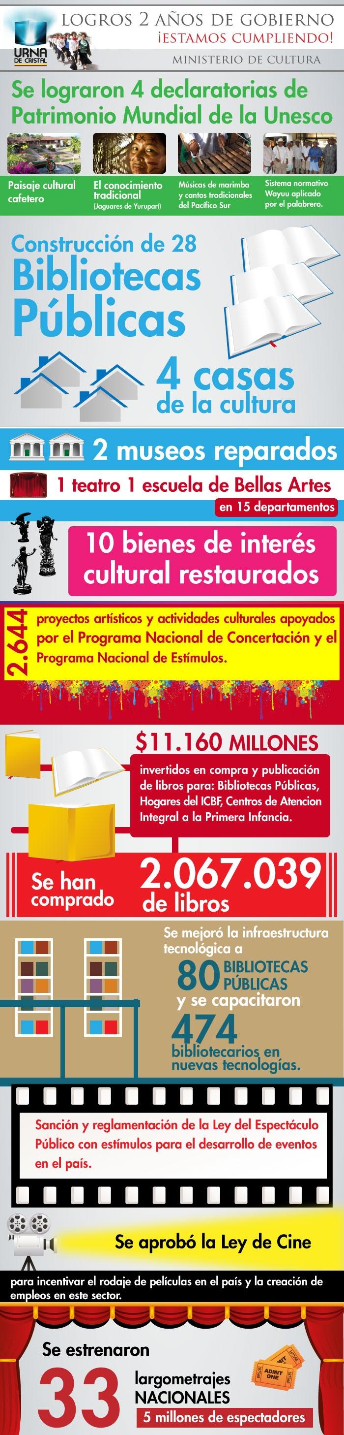 Infografía realizada por Urna de Cristal para presentar los logros 2010-2012 de MinCultura.
