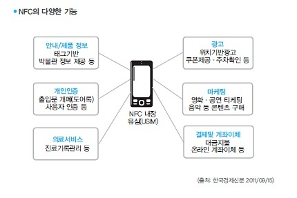 쌍방향 결제 시대를 연 NFC : No.1 문화웹진 채널예스