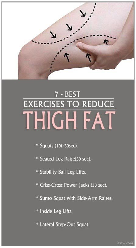 7 Best Exercises to Reduce Thigh Fat.