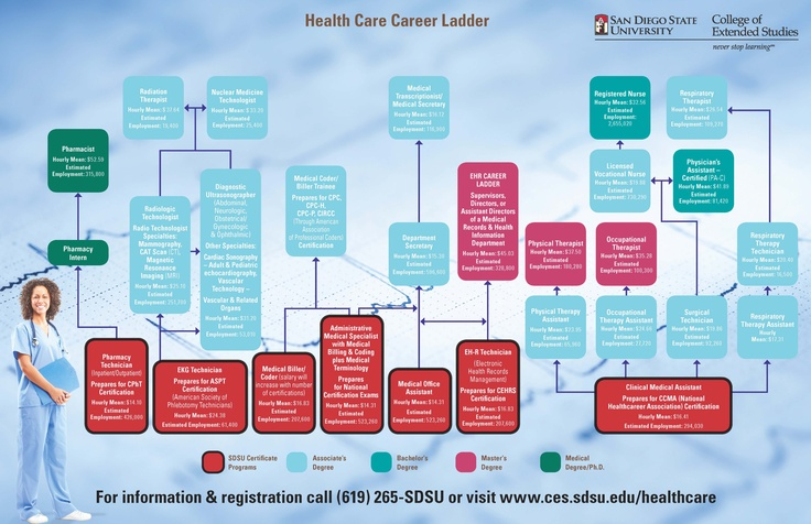 16 best health career images on pinterest