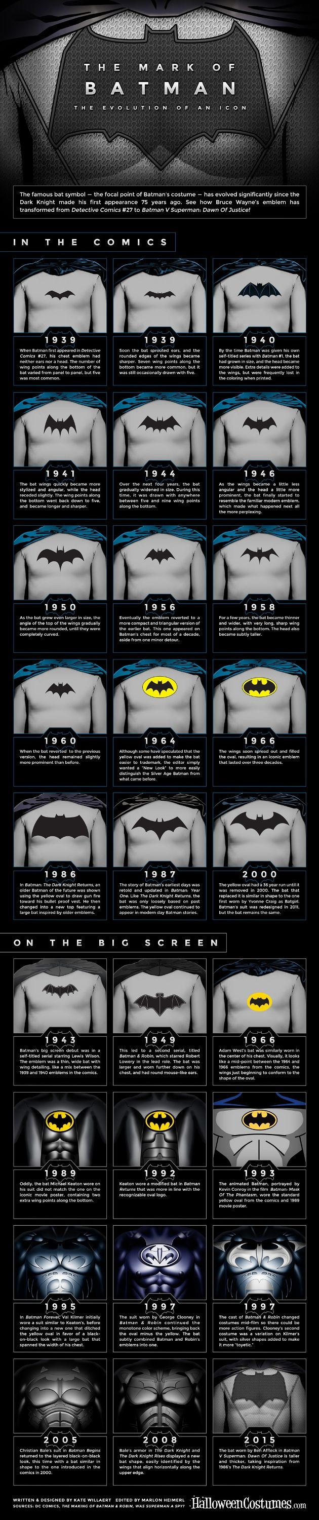 The Mark of Batman: The evolution of Batman's Bat-emblems over the years.