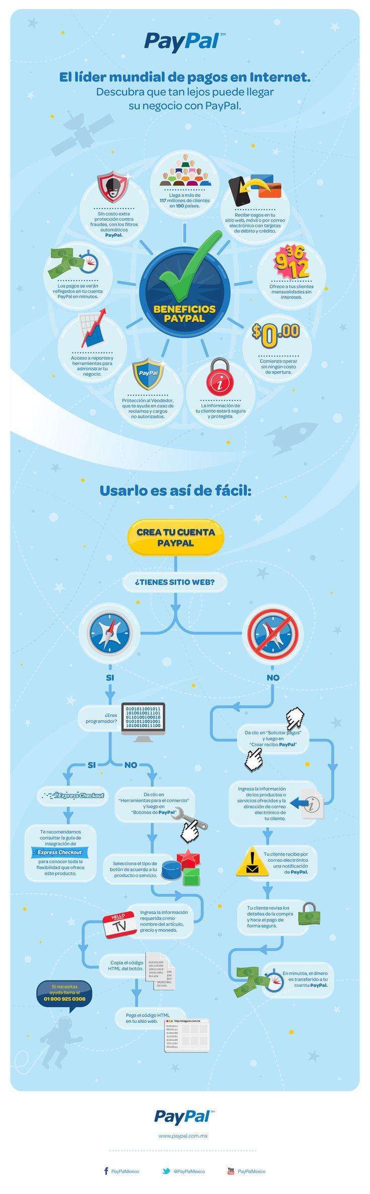 #PayPal: líder mundial de pagos en Internet #infografia
