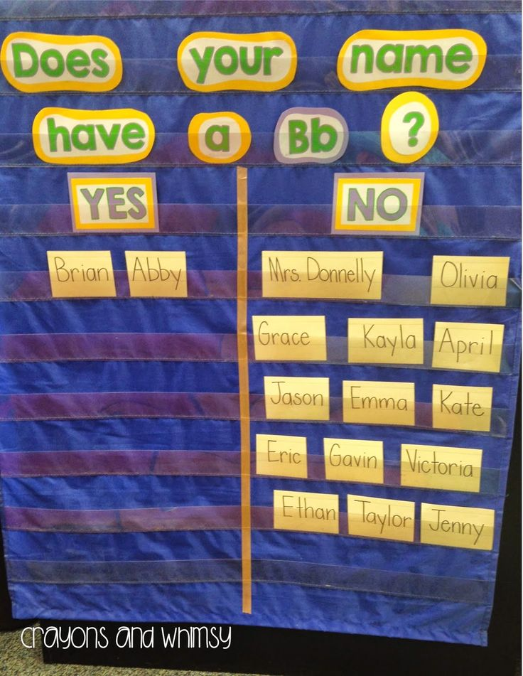 Great idea to do this each time a new letter is introduced on our focus wall with each of the students name.
