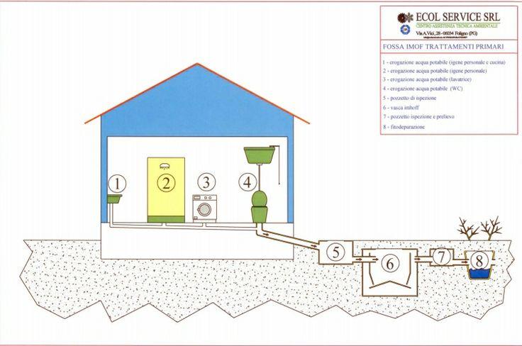 76 migliori immagini progetti per una casa su pinterest for Progetti domestici autosufficienti